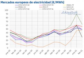 Precio mensual de mercados eléctricos en Europa