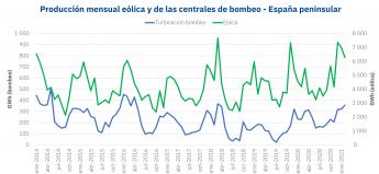 Producción de electricidad eólica y bombeo en Españaa