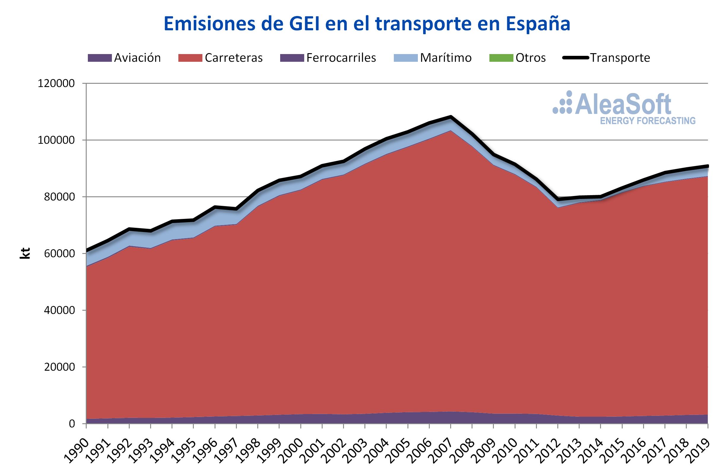 Electrificación del transporte: Gran reto para la descarbonización y desarrollo de las renovables