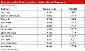 Foto de El precio medio de la vivienda en los distritos de Barcelona