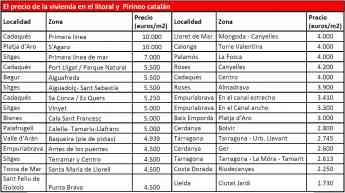 Foto de El precio de la vivienda en el litoral y Pirineo catalán