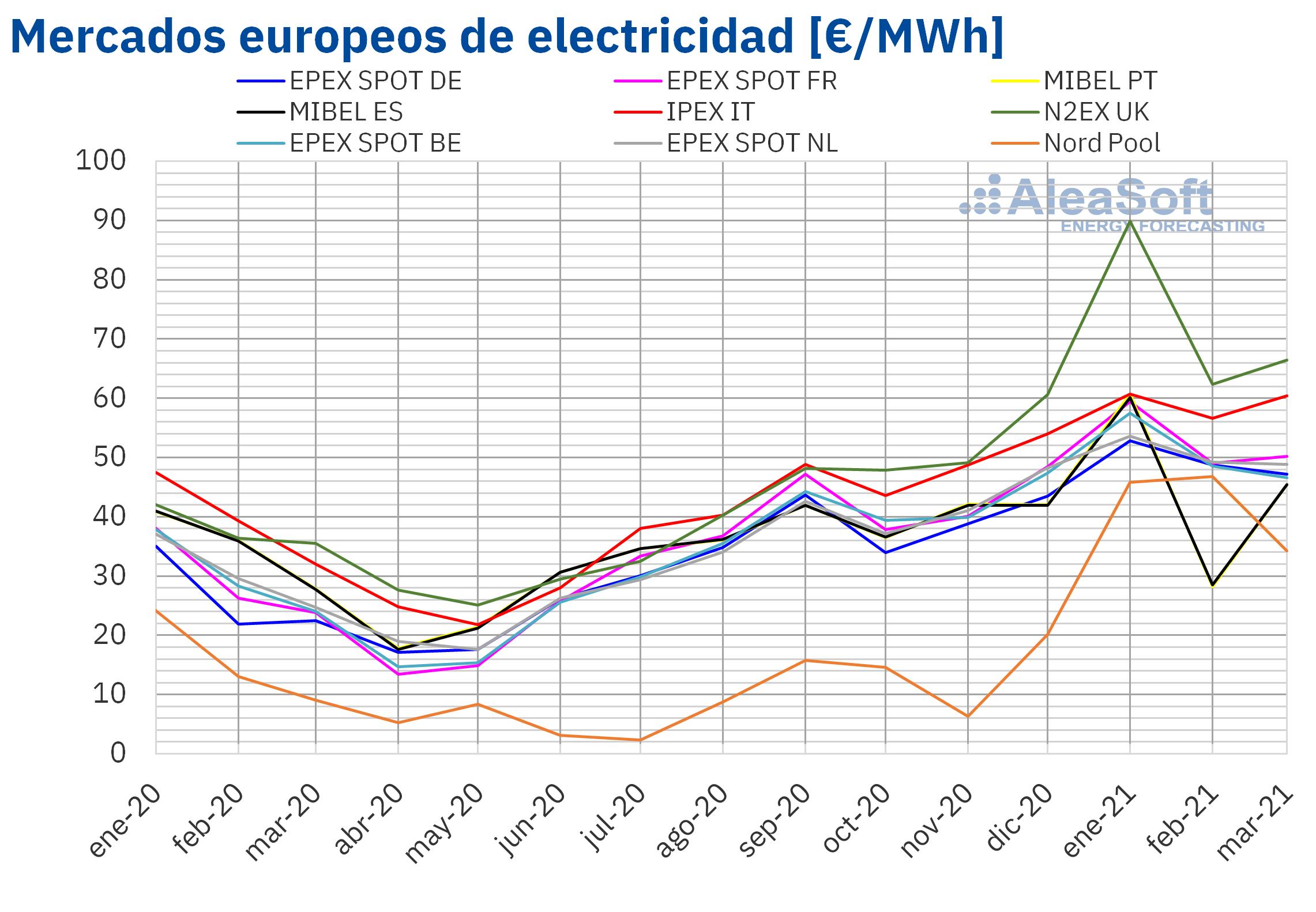 AleaSoft: Filomena, el gas y el CO2 llevan los precios del primer trimestre a niveles pre COVID 19