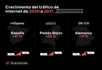 El tráfico de Internet se ha disparado en todo el mundo de 2020 a 2021