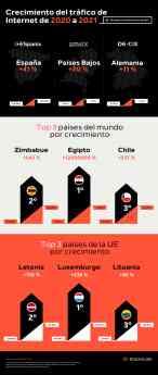 Foto de Infografía del crecimiento del tráfico de Internet de 2020