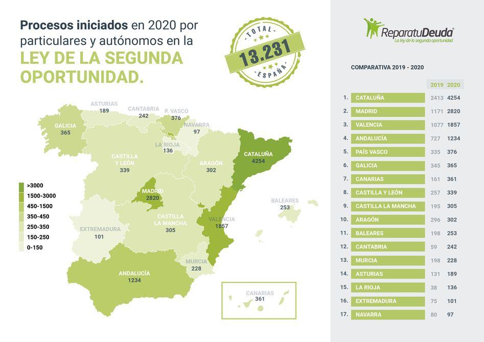 Fotografia Mapa nacional de casos de la Ley de la Segunda Oportunidad