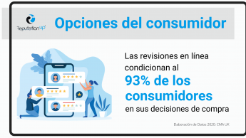 Opciones del consumidor. El 93% De Los Usuarios Basan Sus Opciones De Compra En Reseñas Online. ReputationUP. Infografía. 2021
