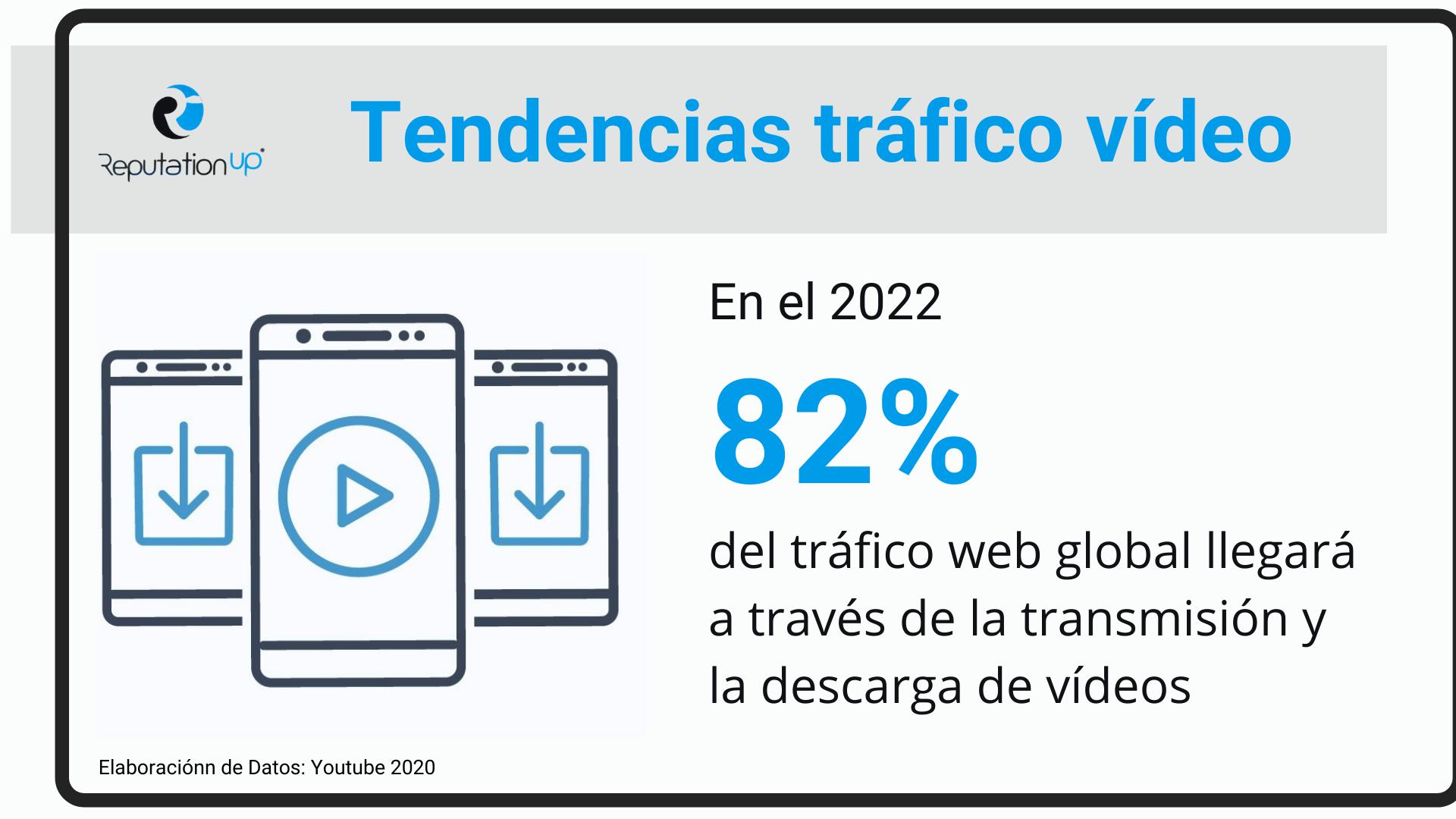 En 2022, el 82% del tráfico web provendrá de la transmisión y descarga de vídeos