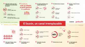 El buzón, el medio favorito en España para recibir publicidad por