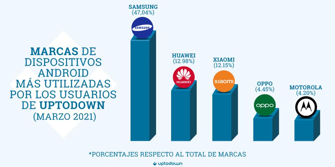 Fotografia Las marcas de móviles más populares
