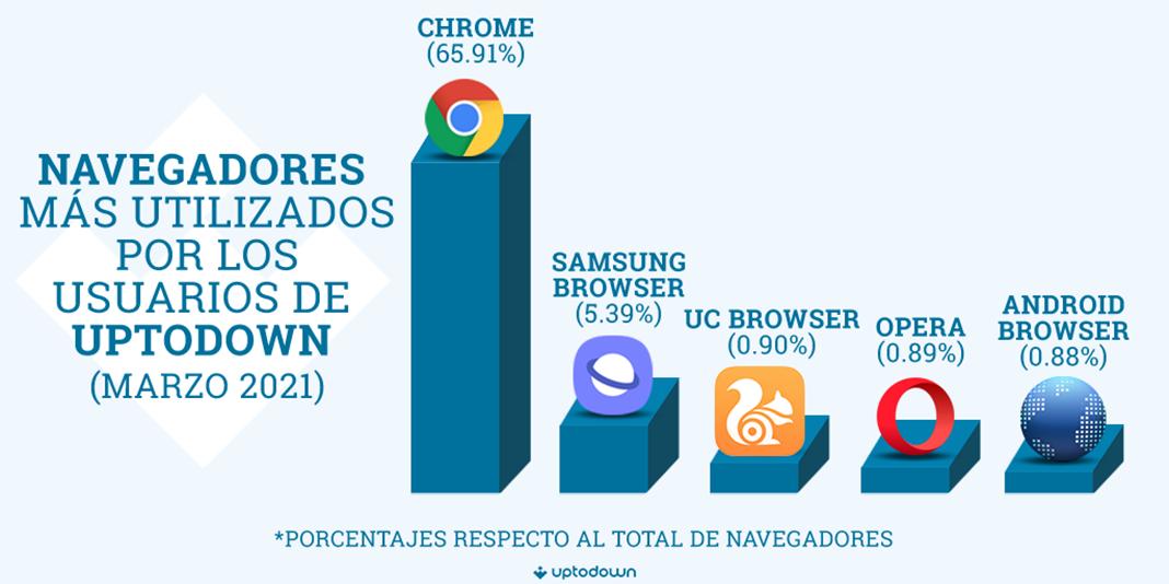 Fotografia Los navegadores más populares
