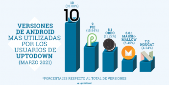 Gráfica con las versiones de Android más utilizadas.