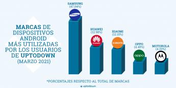 Foto de Las marcas de móviles más populares