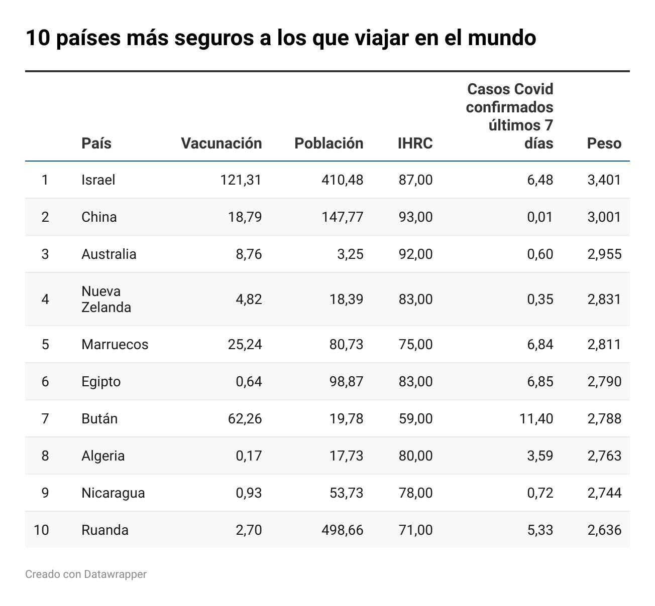 Fotografia Los diez países más seguros a los que viajar del mundo