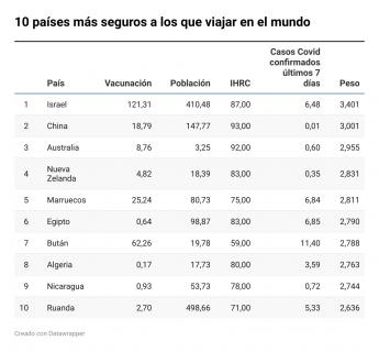 Los diez países más seguros a los que viajar del mundo