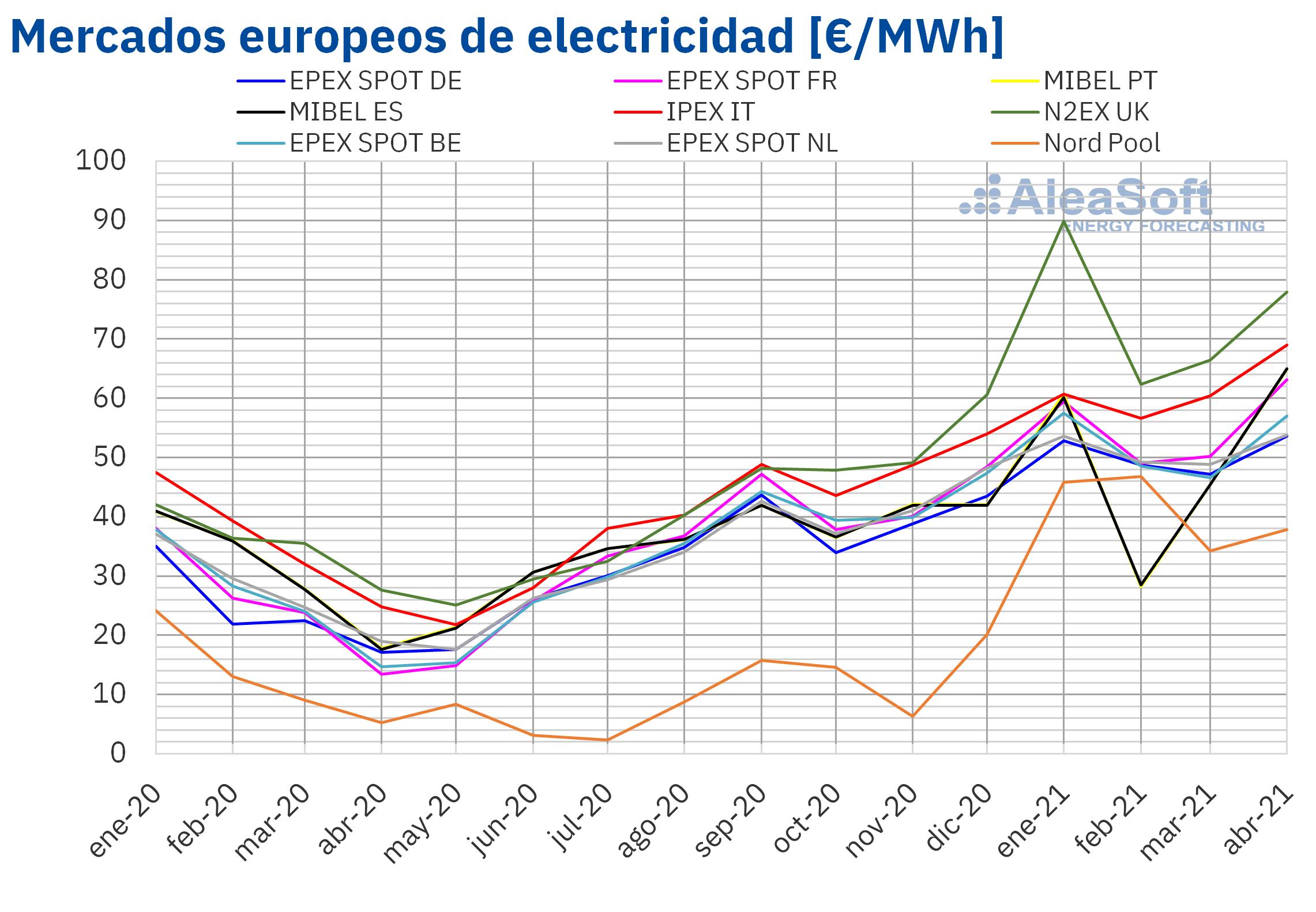 AleaSoft: Récords de precios para un abril en varios mercados eléctricos europeos