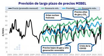 Previsión de largo plazo de precios MIBEL