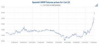 Precios de los futuros de OMIP de España para Cal-22