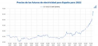 Precios de los futuros de electricidad de España para 2022