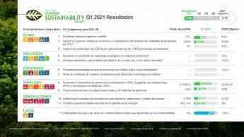 Schneider Electric se exige aún más en sus nuevos objetivos de sostenibilidad