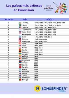 Los países más exitosos en Eurovisión