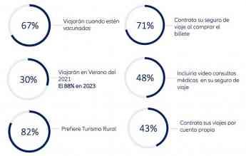 Foto de Conclusiones estudio de Allianz Partners 'El Futuro del Viaje'