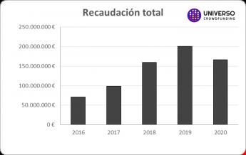 Foto de El Crowdfunding recaudo en España casi 170 millones de euros