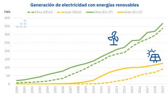 Generación de electricidad con energías renovables