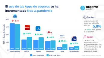 Ranking aplicaciones Sector Seguros