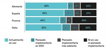 """Gráfico """"Estado actual de la digitalización de las pequeñas empresas y autónomos españoles – 2021: Observatorio Marketing"""""""