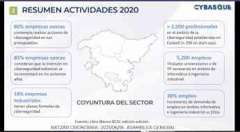 Imagen de la presentación de la Asamblea General online de Cybasque.