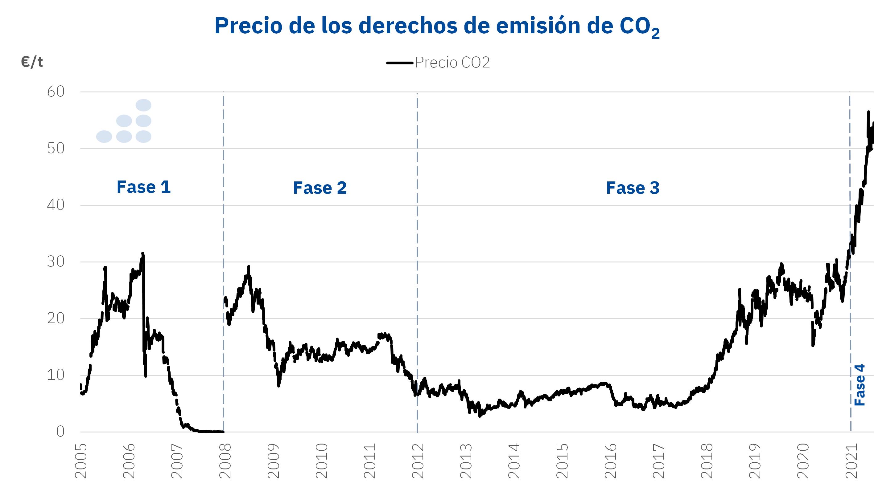 AleaSoft: El CO2 debe alcanzar un equilibrio que ayude a las renovables sin afectar a grandes consumidores
