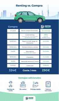 Renting vs. Compra