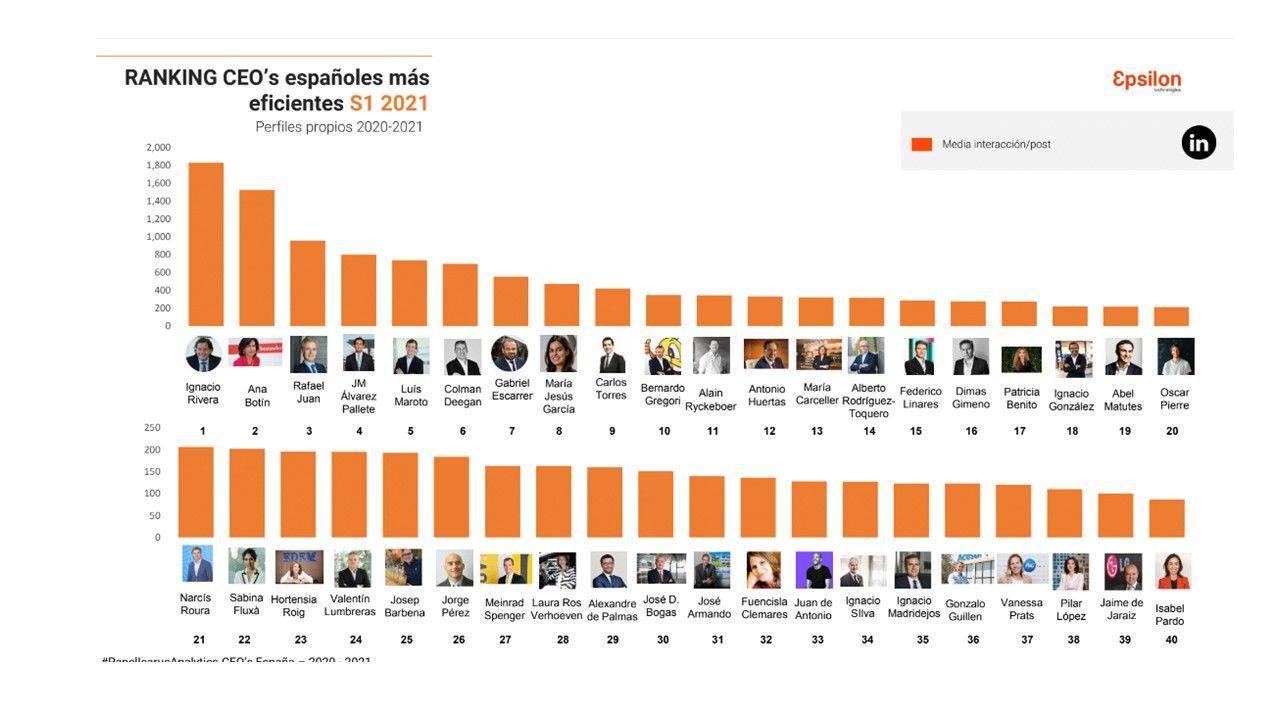 Foto de Ranking Epsilon Technologies CEO's españoles más eficientes