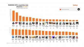 Ranking Epsilon Technologies CEO's españoles más eficientes en Linkedin