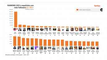 Foto de Ranking Epsilon Technologies CEO's españoles con más