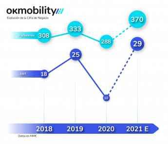 Cifra de Negocio OK Mobility (2018-2021)