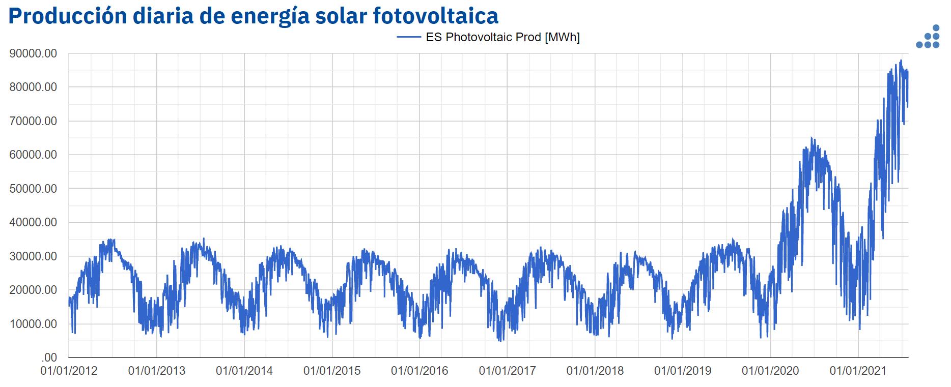 Fotografia Produción diaria de energia solar fotovoltaica