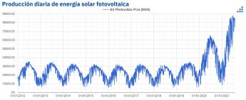 Produción diaria de energia solar fotovoltaica