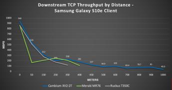 Noticias Tecnología | Cambium Networks