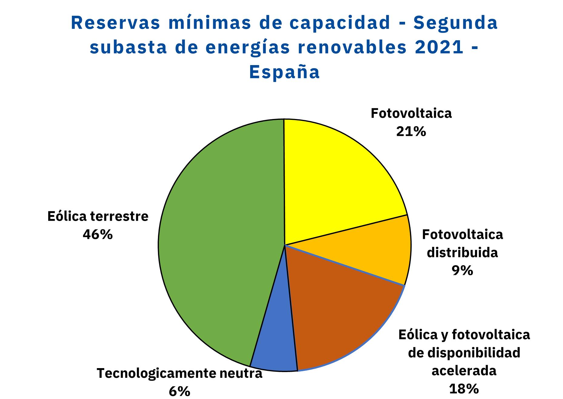 Foto de Reservas mínimas de capacidad - segunda subasta de energías