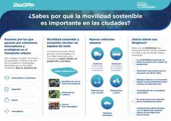 Noticias Nacional | Infografía: '¿Sabes por qué la movilidad