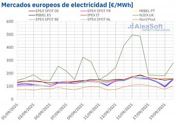 Noticias Industria y energía   Mercados europeos de electricidad
