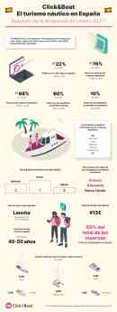 El turismo náutico en España