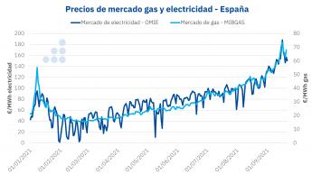 Precios de mercado de gas y eletricidad de España