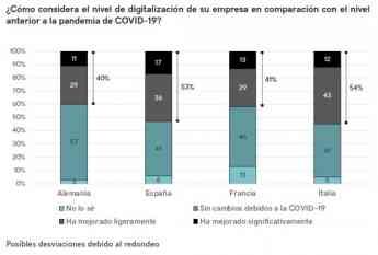 Foto de Nivel de digitalización de las pequeñas empresas