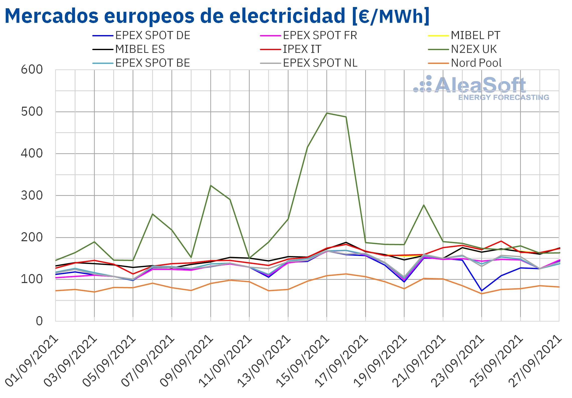 Fotografia Mercados europeos de electricidad