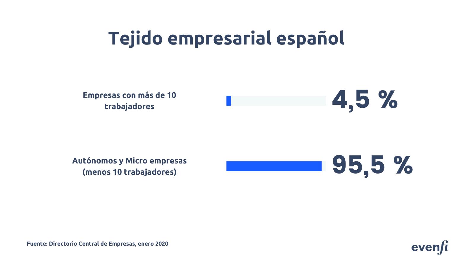 Fotografia Tejido empresarial español