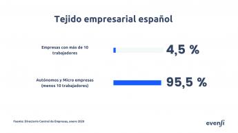 Foto de Tejido empresarial español