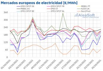 Mercados europeos de electricidad
