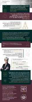 II Barómetro Badenoch + Clark sobre Liderazgo Directivo en España
